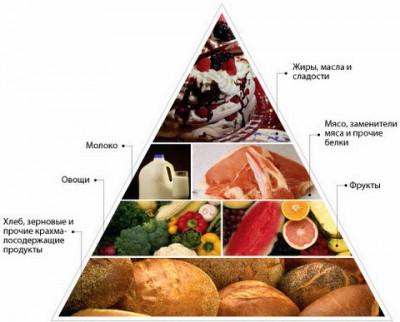 Схема питания при диабете: чем выше к вершине, тем меньше продуктов надо употреблять.